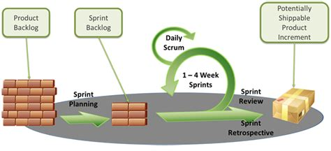 scrum agile methodology a great project management tool