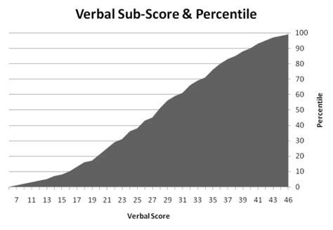 verbal section gmat gmat score breakdown