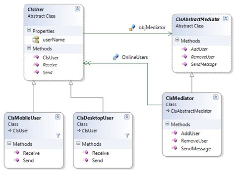 design pattern java wiki image gallery mediator pattern