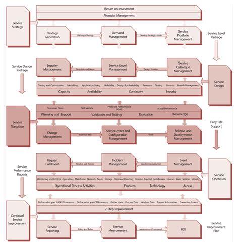 process dependency diagram frameset itil version 3 pics powerpoints