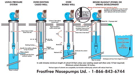 Frost Free Water Faucet Applications For The Frostfree Nosepump