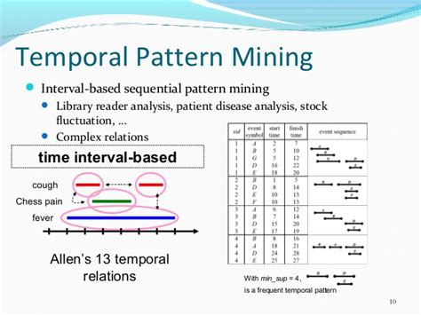 sequential pattern mining en francais the study on mining temporal patterns and related