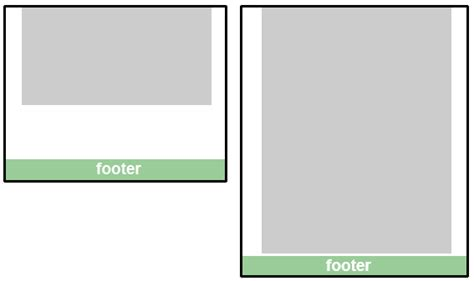 css layout bottom footer position footer at the bottom