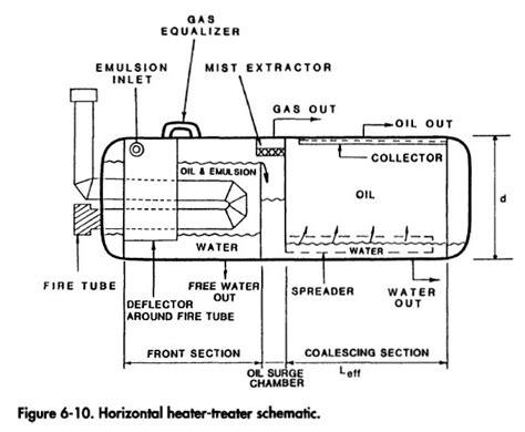 heater treater diagram horizontal treaters gas process engineering