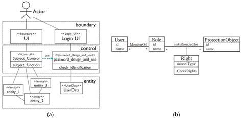 pattern based password information free full text implementation support of