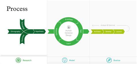 how to design a use diagram zurb u library