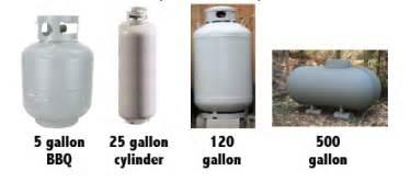 Propane Tank Size Chart
