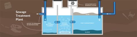 sewer design guidelines uk what size should my septic tank be