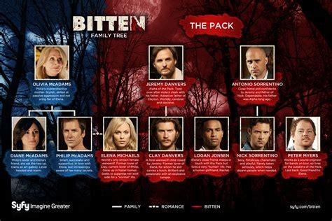 show syfy syfy episodes bitten family tree