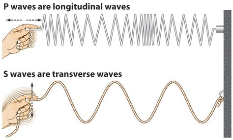 properties of wave cycles by chris plouffe aetherforce