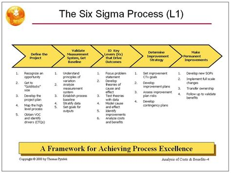 Lean Process And Six Sigma Class Adakkam Communication Soft Skills Six Sigma Project Management Template