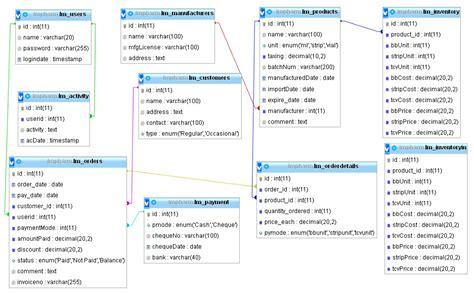 design online database mysql database design for for drug store database