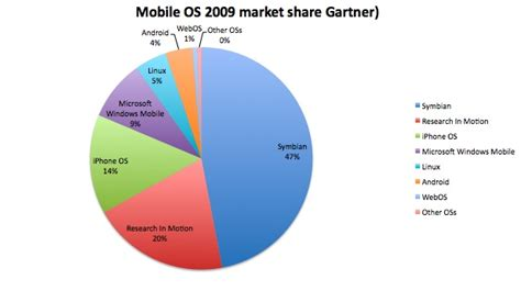 linux mobile os operating systems mobile operating systems
