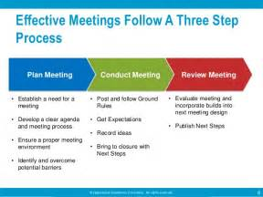 Effective Meeting Minutes Template by Effective Meetings By Operational Excellence Consulting