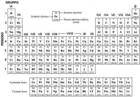 tavola periodica vuota tavola periodica per i compiti in classe 171 prof ssa tomassetti
