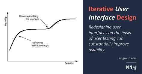 design definition journal iterative design of user interfaces