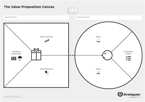 value proposition canvas template value proposition canvas a deeper dive into the customer