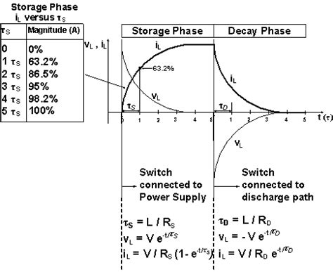 inductor discharge formula electromagnetism at t 0 the voltage across the inductor will immediately jump to battery