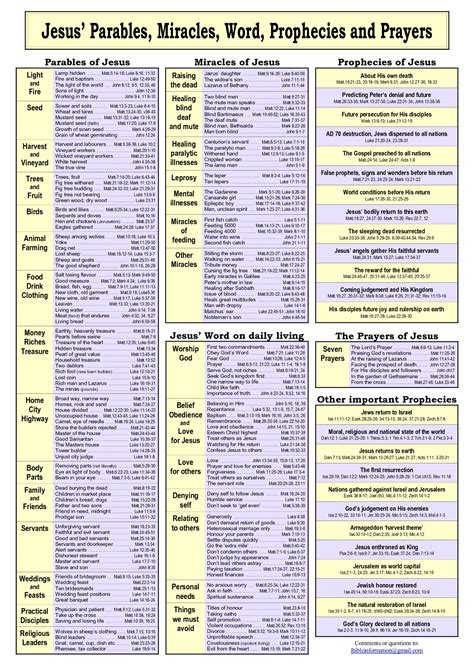 historical themes list jesus parables miracles word prophecies prayers