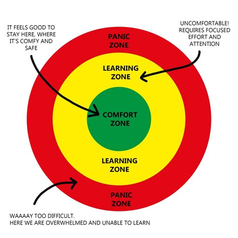 comfort zone learning zone your first english lesson on italki how to crush your