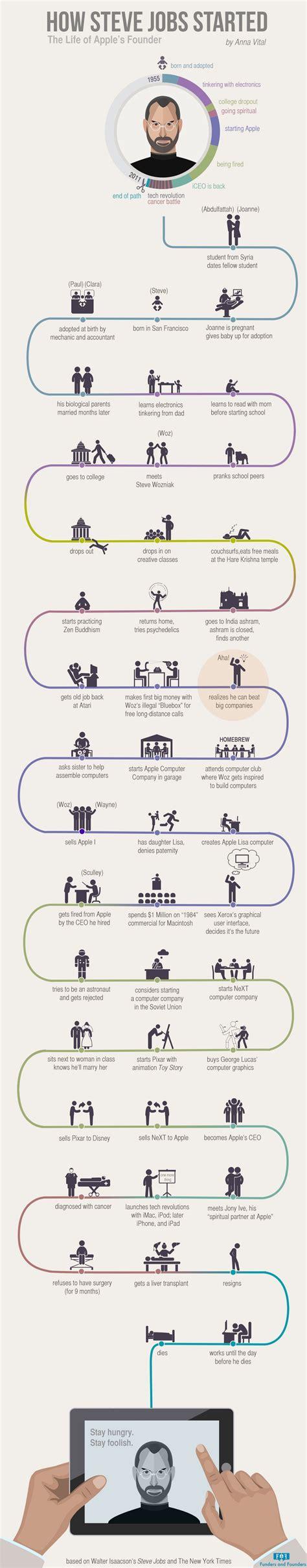 life of steve jobs infographic infographic how steve jobs started
