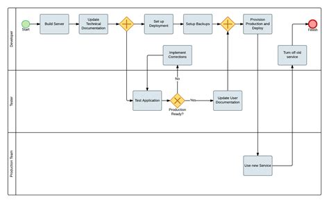 bpmn diagram bpmn diagram 28 images bpmn diagram smartdraw diagrams