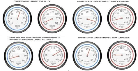 Pressure Ac r134a pressure readings