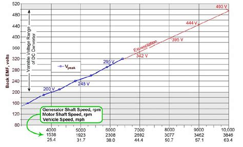 data diode ornl gen2 hvb current consumption priuschat