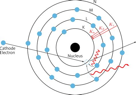 Tungsten L Spectrum by Basics Of X Prof Dr Philippe Cattin Miac