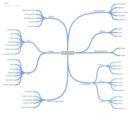 Map Drawing Software mind mapping techniques in software testing explore selenium