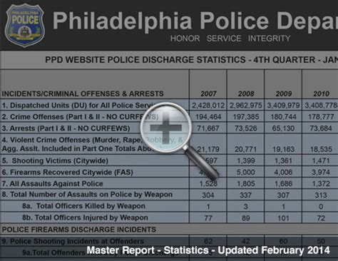 Officer Involved Shooting Statistics by Maps