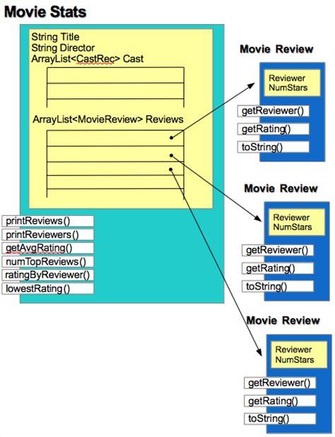 pattern of film review loop patterns