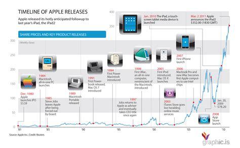 apple history apple s history timeline apple s technology history