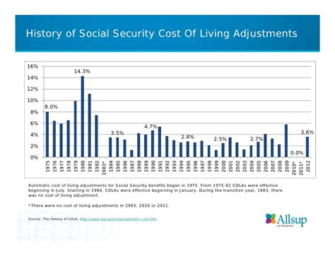 history of social security cost of living adjustments