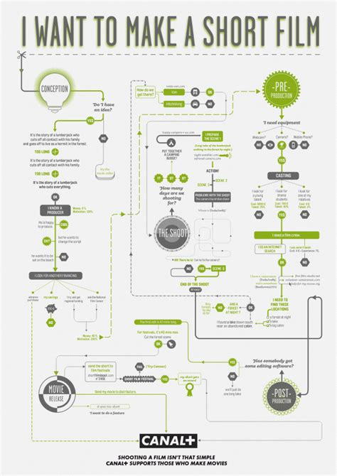 design a flowchart wilson design context researching existing design