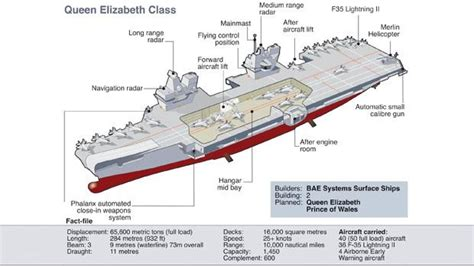 naval terms boat vs ship hms queen elizabeth hull section goes into the dry dock