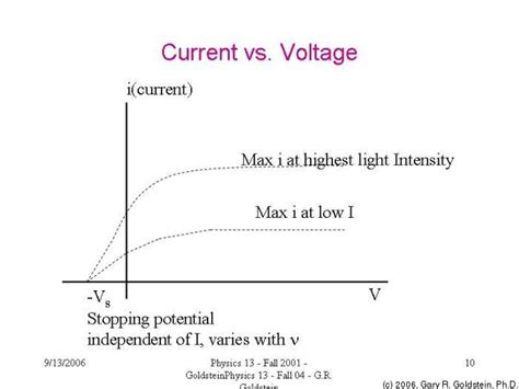 integrated circuits yukon ok voltage vs current in a 28 images team 181 design solar cells measuring current and voltage