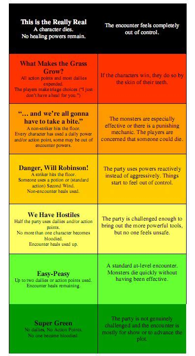 terror threat level colors terror alert chart pictures to pin on pinsdaddy