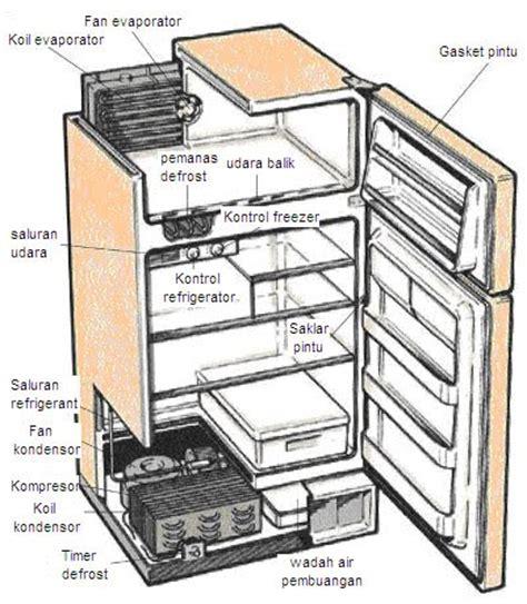 Evaporator Lemari Es bengkel listrik cara memperbaiki lemari es kulkas