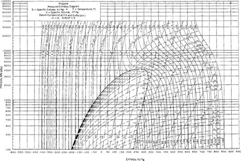 pressure enthalpy diagram co2 appendix k thermodynamic charts basic principles and