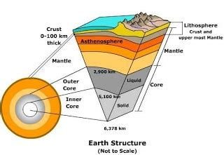 Which Earth Layer Is Made Out Of Basalt And Granite - earth s layers sjs disaster website