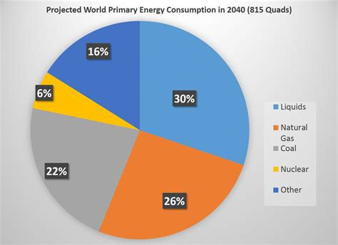 natural resources hold the key to indias future daily current and future energy sources of the world egee 102