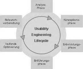 Usability Engineer by Usability Engineering Lifecycle T3n