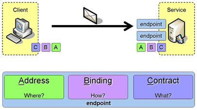 an endpoint configuration section for contract service enablement overview