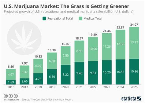 help user accounts united states department of health chart u s marijuana market the grass is getting greener