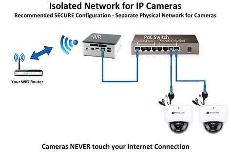 ip cctv wiring diagram wiring diagram with