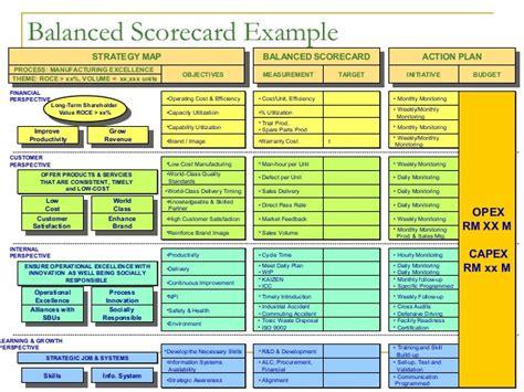 department scorecard template gallery templates design ideas
