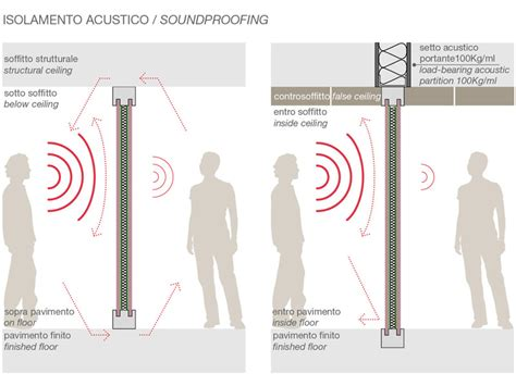 isolamento acustico pareti interne insonorizzazione pareti interne terminali antivento per