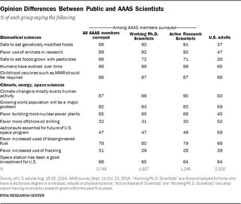 Survey Paper Vs Research Paper by Opinion Differences Between And Aaas Scientists Pew Research Center