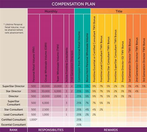 How Much Do Mba Conusltants Get Paid By The Hour by Join Scentsy Canada Become A Consultant